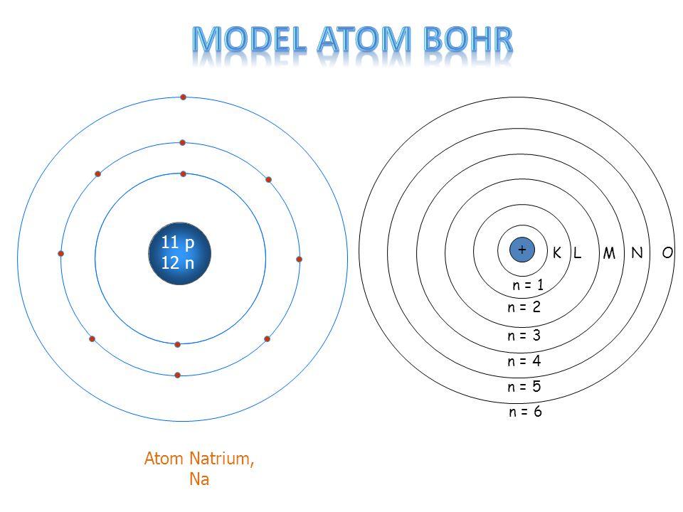 11 p 12 n Atom Natrium, Na + KLMNO n = 1 n = 2 n = 3 n = 4 n = 5 n = 6