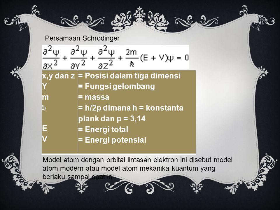 x,y dan z Y m ђ E V = Posisi dalam tiga dimensi = Fungsi gelombang = massa = h/2p dimana h = konstanta plank dan p = 3,14 = Energi total = Energi pote