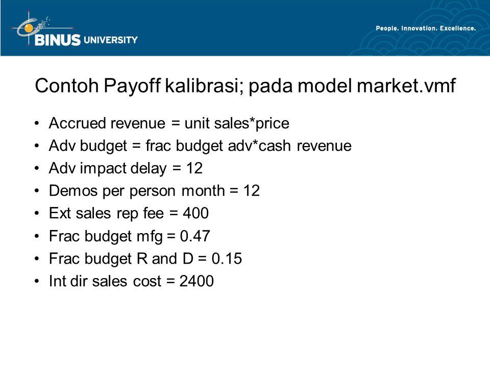 Contoh Payoff kalibrasi; pada model market.vmf Accrued revenue = unit sales*price Adv budget = frac budget adv*cash revenue Adv impact delay = 12 Demo