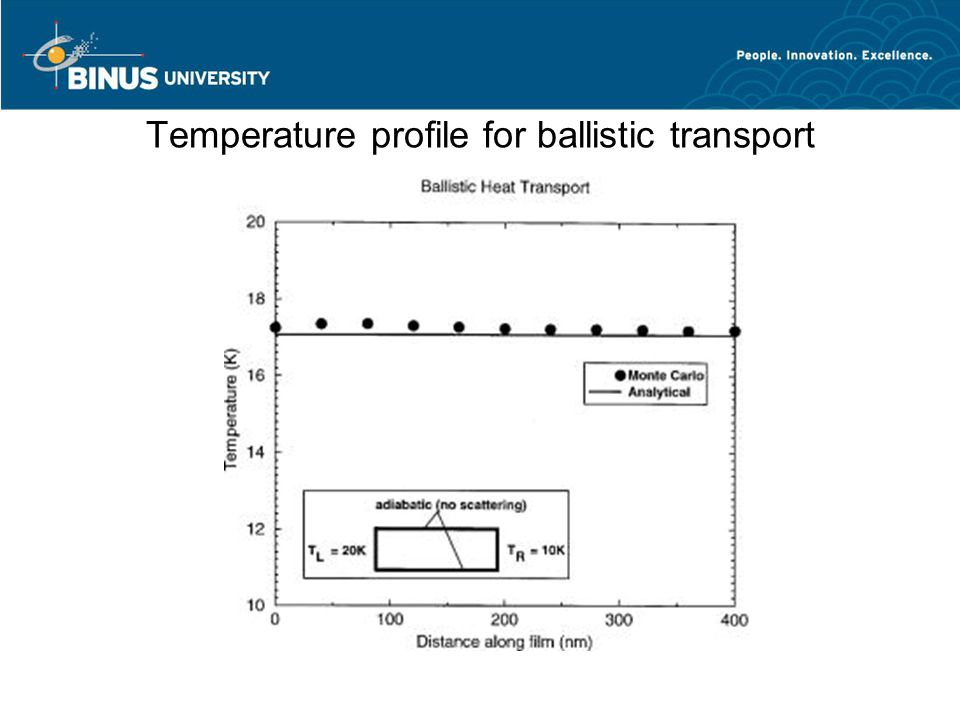 Temperature profile for ballistic transport