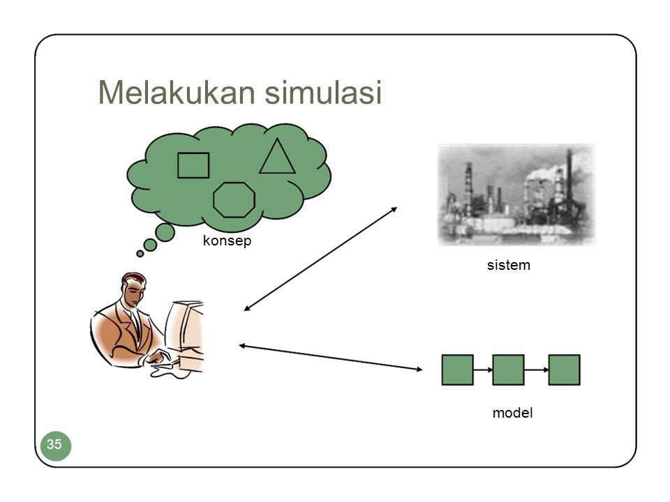 Mekanisme Kalman Filtering Mengkombinasi data dan model dalam membuat pengukuran secara tidak langsung pada variabel model.