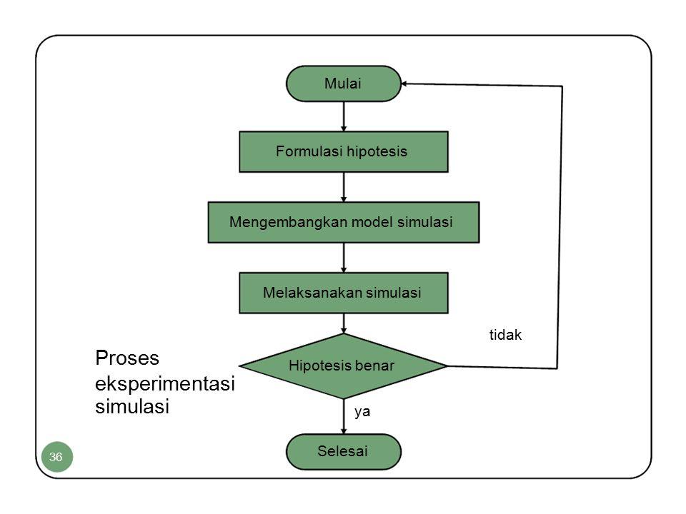 Mulai Formulasi hipotesis Mengembangkan model simulasi Melaksanakan simulasi tidak Proses Hipotesis benar eksperimentasi simulasi ya Selesai 36