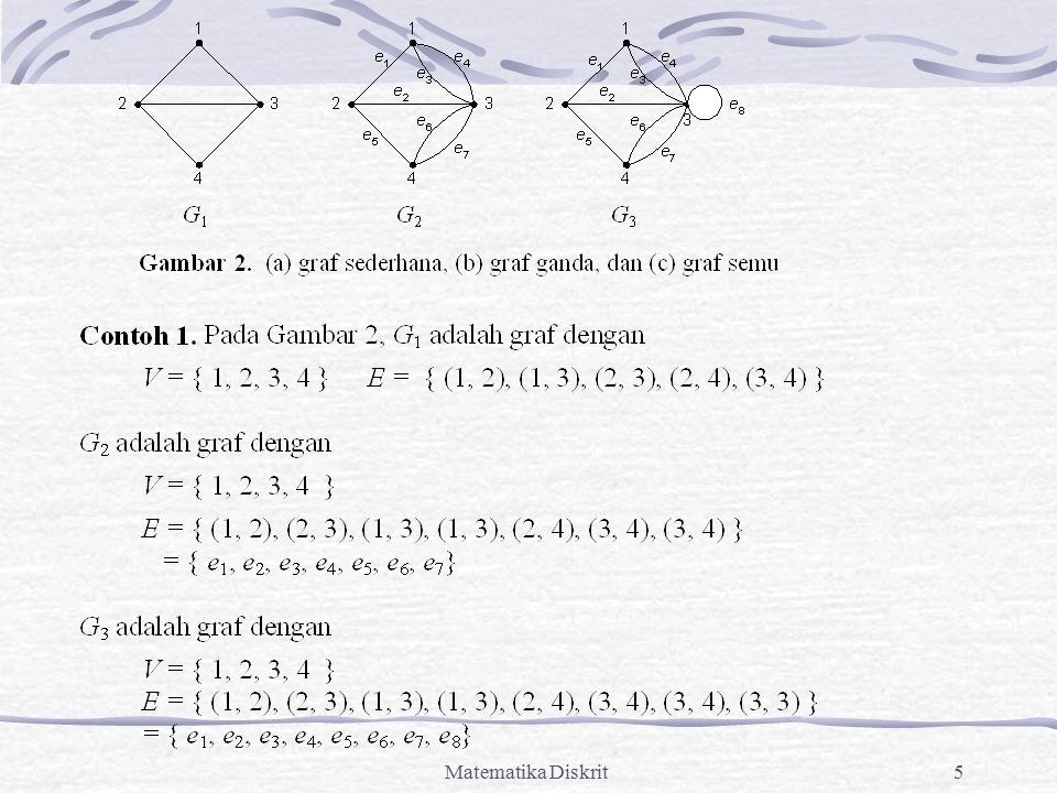 Matematika Diskrit66 Contoh: Pada K 4, n = 4, e = 6, memenuhi ketidaksamaan Euler, sebab 6  3(4) – 6.