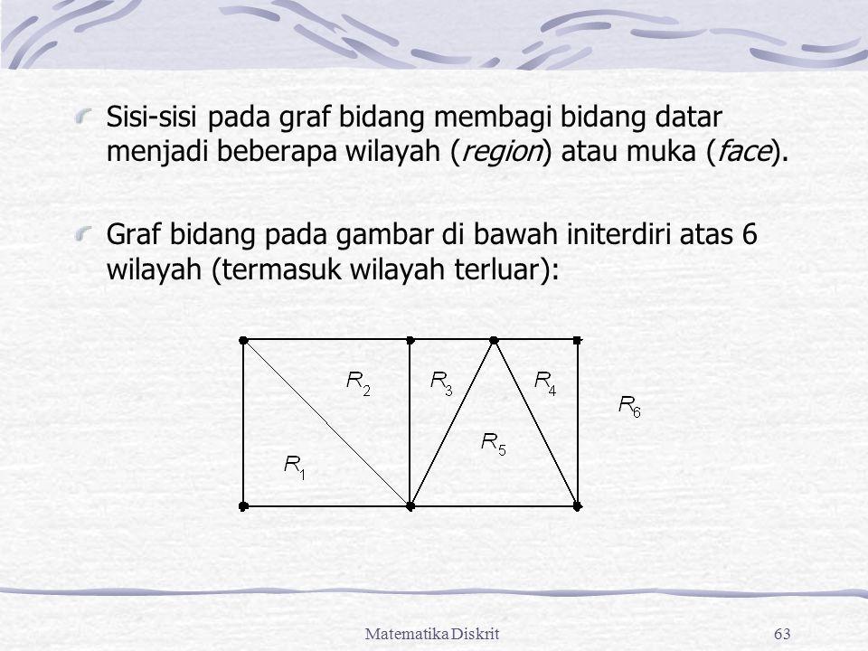 Matematika Diskrit63 Sisi-sisi pada graf bidang membagi bidang datar menjadi beberapa wilayah (region) atau muka (face). Graf bidang pada gambar di ba