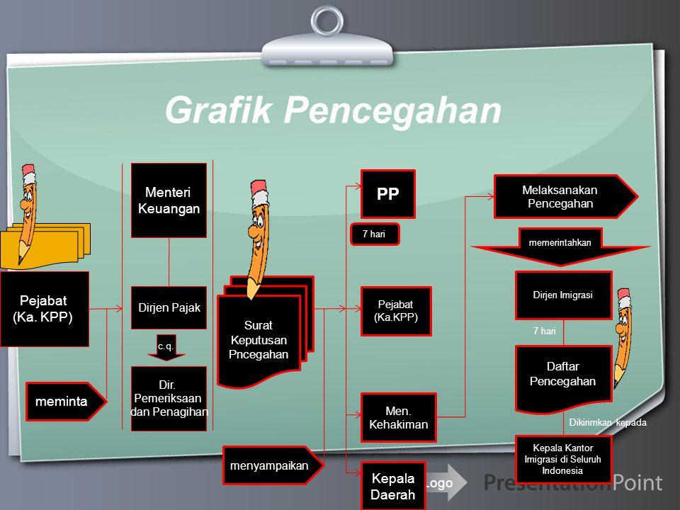 Ihr Logo Grafik Pencegahan Pejabat (Ka. KPP) Menteri Keuangan Dirjen Pajak Dir. Pemeriksaan dan Penagihan c.q. meminta menyampaikan Surat Keputusan Pn