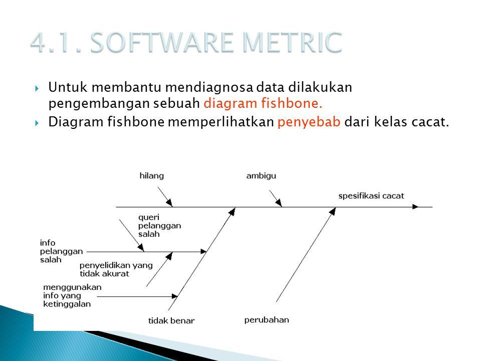  Untuk membantu mendiagnosa data dilakukan pengembangan sebuah diagram fishbone.  Diagram fishbone memperlihatkan penyebab dari kelas cacat.