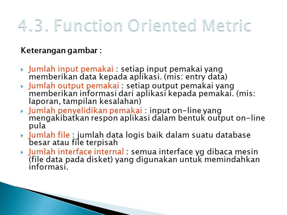 Keterangan gambar :  Jumlah input pemakai : setiap input pemakai yang memberikan data kepada aplikasi. (mis: entry data)  Jumlah output pemakai : se