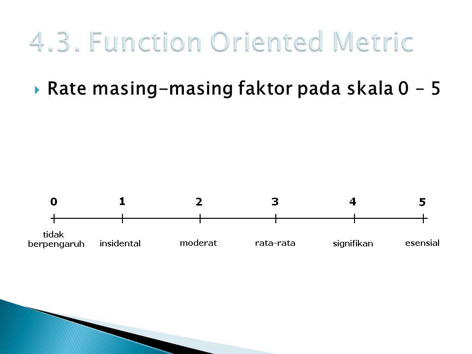  Rate masing-masing faktor pada skala 0 – 5