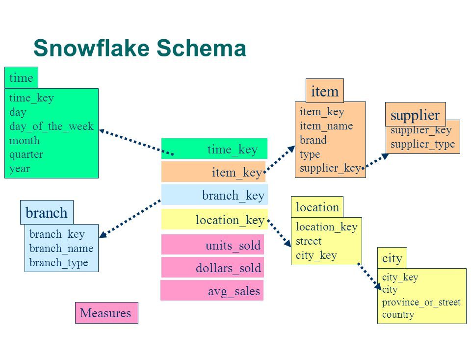 Snowflake Schema time_key day day_of_the_week month quarter year time location_key street city_key location time_key item_key branch_key location_key units_sold dollars_sold avg_sales Measures item_key item_name brand type supplier_key item branch_key branch_name branch_type branch supplier_key supplier_type supplier city_key city province_or_street country city