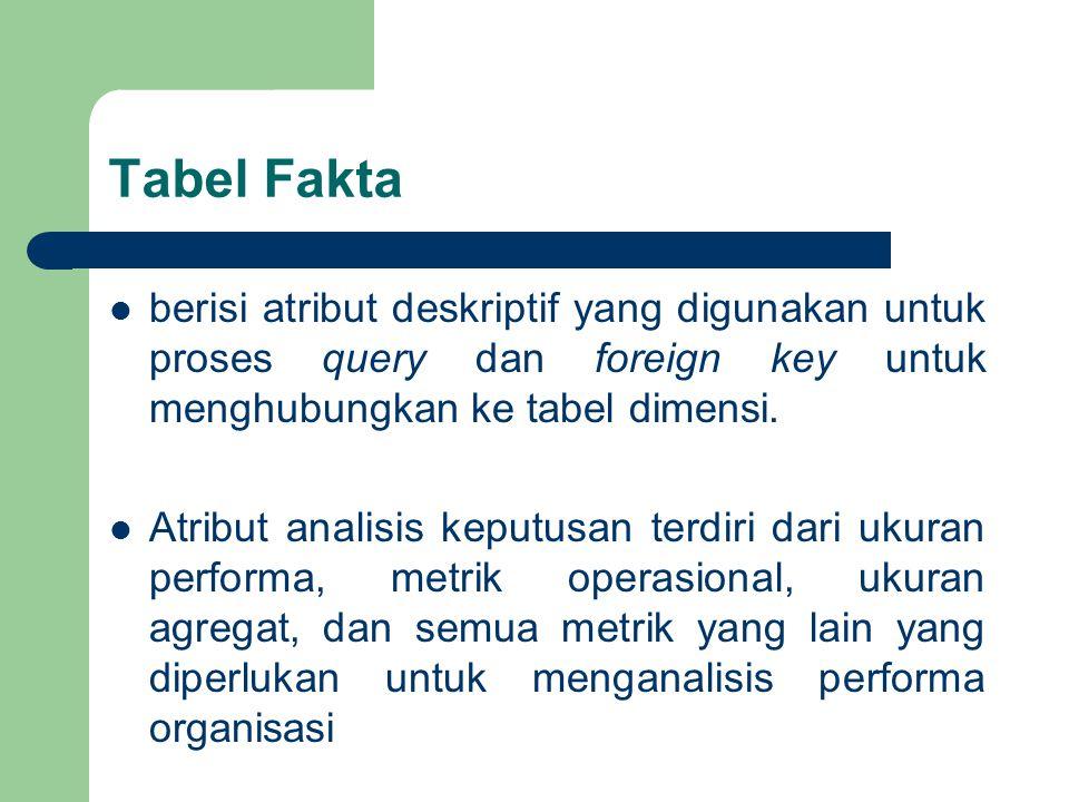 Tabel Fakta berisi atribut deskriptif yang digunakan untuk proses query dan foreign key untuk menghubungkan ke tabel dimensi. Atribut analisis keputus