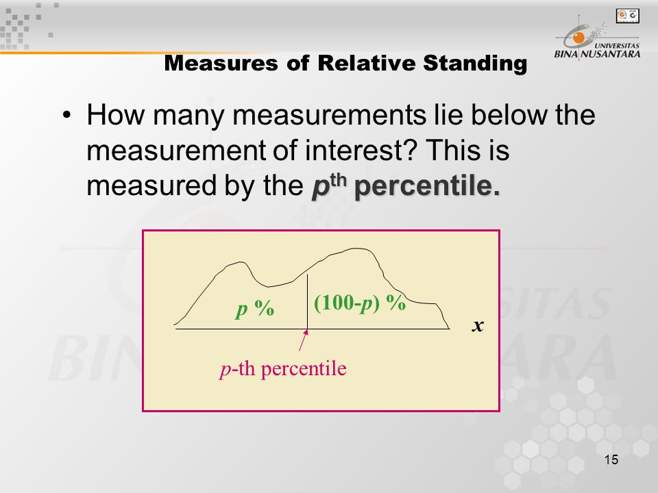 15 Measures of Relative Standing p th percentile.How many measurements lie below the measurement of interest.