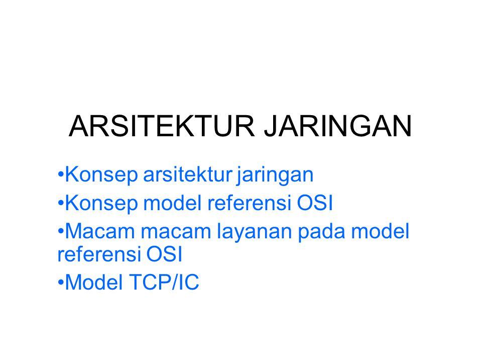 ARSITEKTUR JARINGAN Konsep arsitektur jaringan Konsep model referensi OSI Macam macam layanan pada model referensi OSI Model TCP/IC