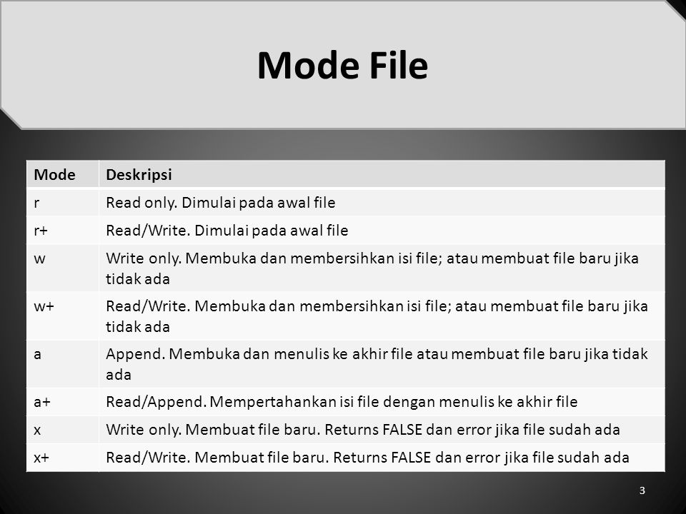 Mode File 3 ModeDeskripsi rRead only.Dimulai pada awal file r+Read/Write.