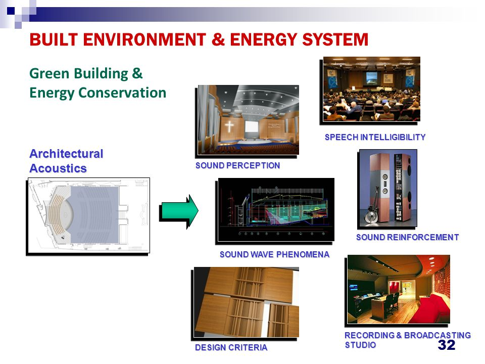 BUILT ENVIRONMENT & ENERGY SYSTEM 32 ArchitecturalAcoustics SOUND PERCEPTION SOUND WAVE PHENOMENA DESIGN CRITERIA SPEECH INTELLIGIBILITY RECORDING & B