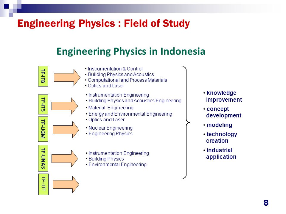 Engineering Physics : Field of Study 8 TF-ITB TF-ITS TF-UGM TF-UNAS Instrumentation & Control Building Physics and Acoustics Computational and Process