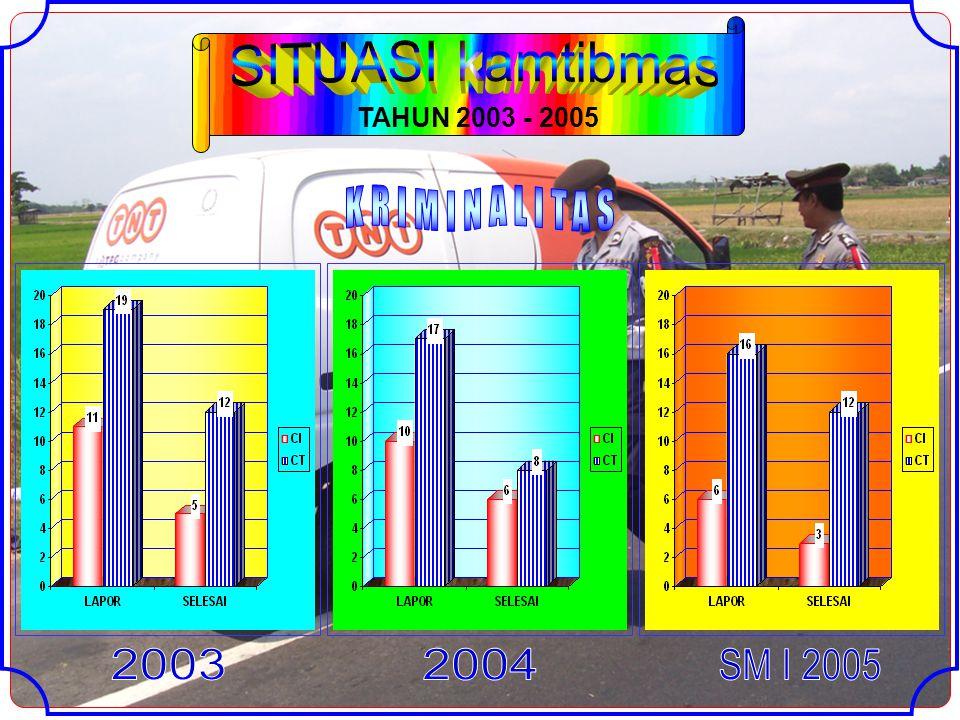 TAHUN 2003 - 2005