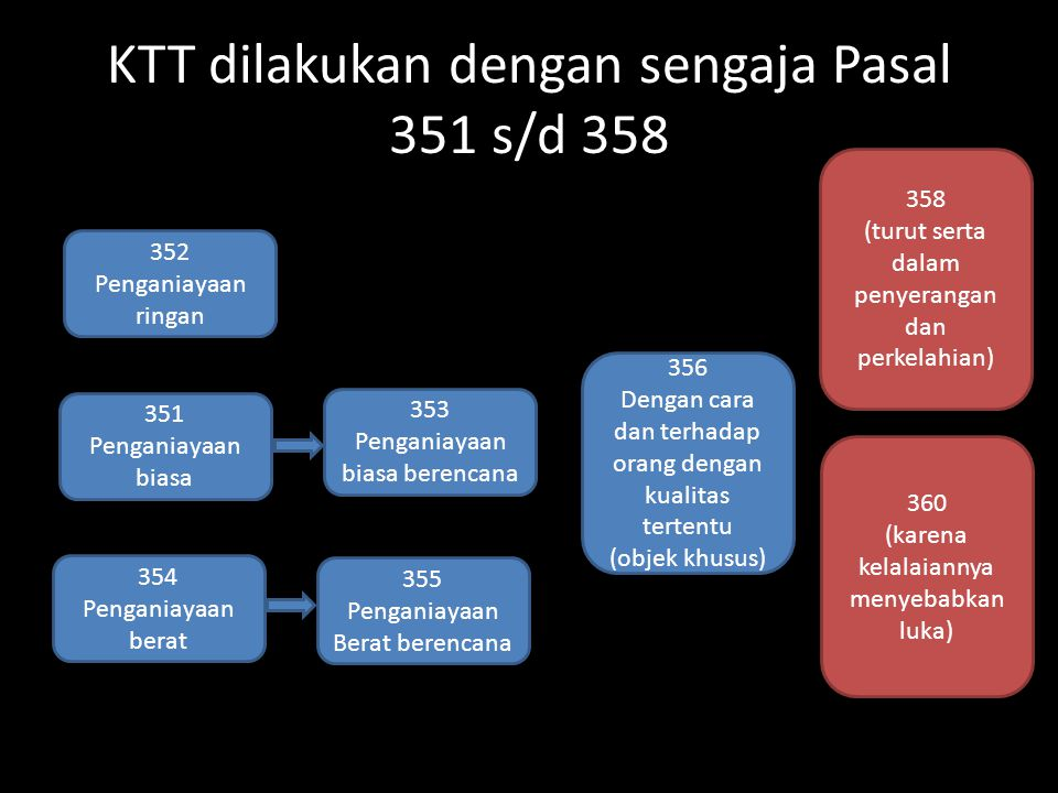 KTT dilakukan dengan sengaja Pasal 351 s/d 358 352 Penganiayaan ringan 353 Penganiayaan biasa berencana 354 Penganiayaan berat 356 Dengan cara dan ter