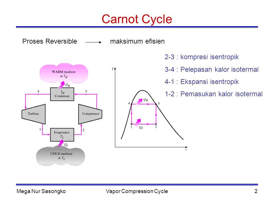 Mega Nur SasongkoVapor Compression Cycle3 Carnot Cycle (lanjutan) COP (Coefficient of Performance) Ukuran Keefektifan Sistem COP = = hasil yang diinginkan pengeluaran refrigerasi bermanfaat Kerja bersih Siklus Carnot model refrigerasi khayal pembanding dengan siklus lainnya COP HP = COP R + 1