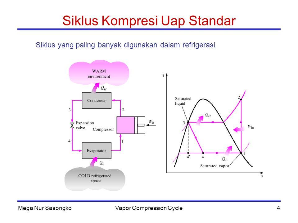 Mega Nur SasongkoVapor Compression Cycle5 Siklus Kompresi Uap Standar (lanjutan) 1 – 2 : Kompresi isentropik, dari uap jenuh menuju tekanan kondensor 2 – 3 : Pelepasan kalor pada tekanan konstan, penurunan panas lanjut dan pengembunan refrigeran 3 – 4 : Ekspansi pada entalpi konstan (throttling), dari cair jenuh menuju tekanan kondensor 4 – 1 : Pemasukan kalor pada tekanan konstan, penguapan refrigeran menjadi uap jenuh