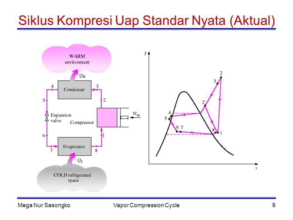 Mega Nur SasongkoVapor Compression Cycle10 Referensi Hal 192 (Stoecker) No 10-2 dan 10-3 Cengel Bab 11(refrigeration Cycle)