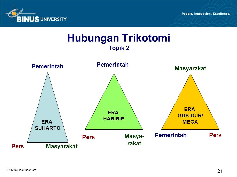 17.12.07Bina Nusantara 21 Hubungan Trikotomi Topik 2 ERA SUHARTO ERA HABIBIE ERA GUS-DUR/ MEGA Pemerintah Pers Masyarakat Masya- rakat