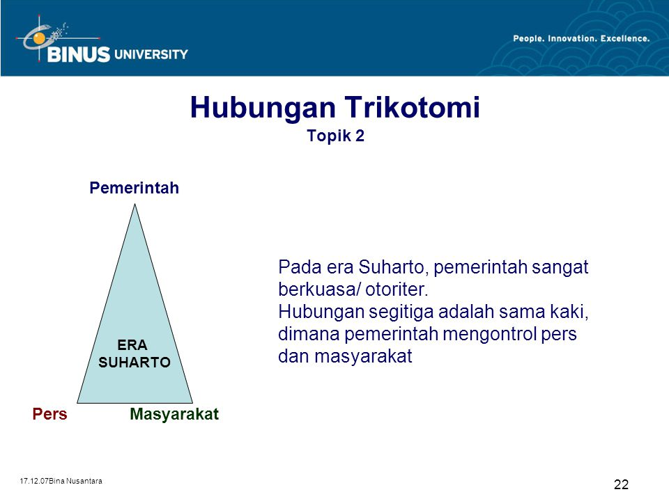 17.12.07Bina Nusantara 22 Hubungan Trikotomi Topik 2 ERA SUHARTO Pemerintah PersMasyarakat Pada era Suharto, pemerintah sangat berkuasa/ otoriter. Hub