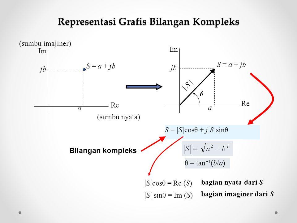  S cosθ = Re (S)  S  sinθ = Im (S) θ = tan  1 (b/a) bagian nyata dari S bagian imaginer dari S Bilangan kompleks S =  S cosθ + j S sinθ a Re Im S = a