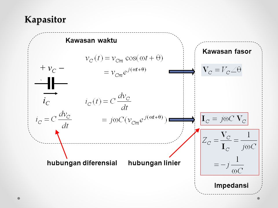 iCiC + v C  ` Kawasan fasor Impedansi Kapasitor Kawasan waktu hubungan diferensialhubungan linier