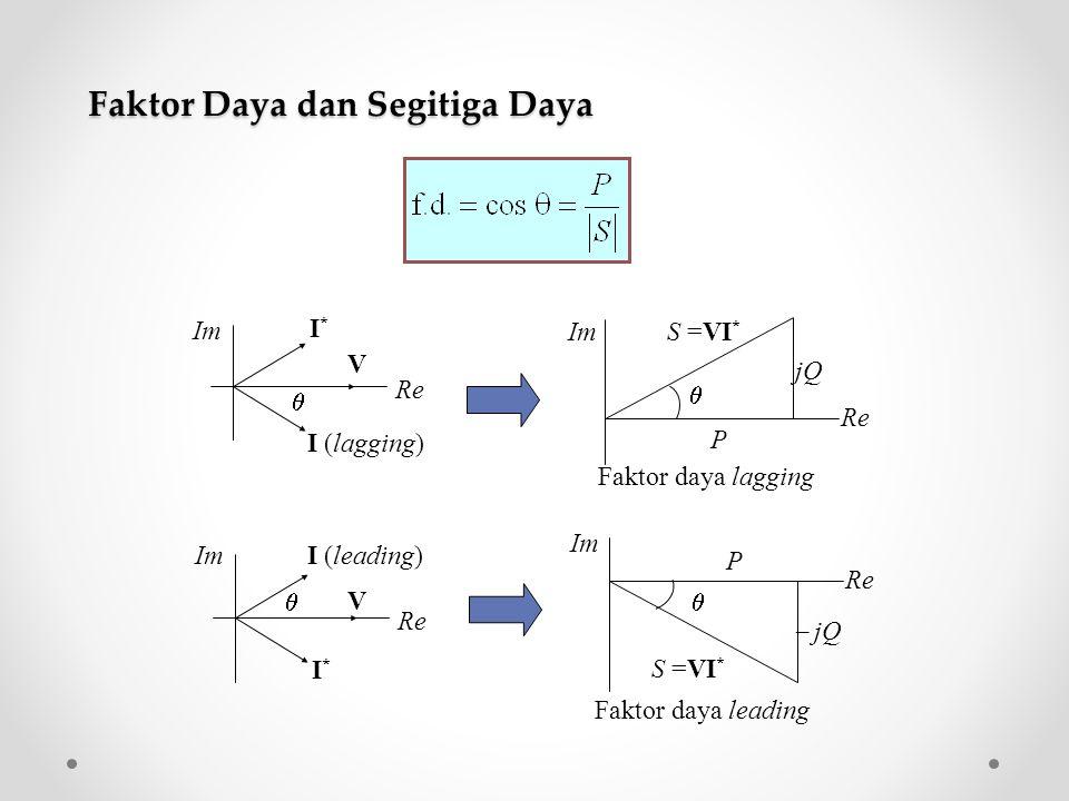 Faktor Daya dan Segitiga Daya S =VI * jQ P Re Im  V I (lagging) I*I* Re Im   jQ P Re Im  S =VI * V I (leading) I*I* Re Im  Faktor daya lagging Fa
