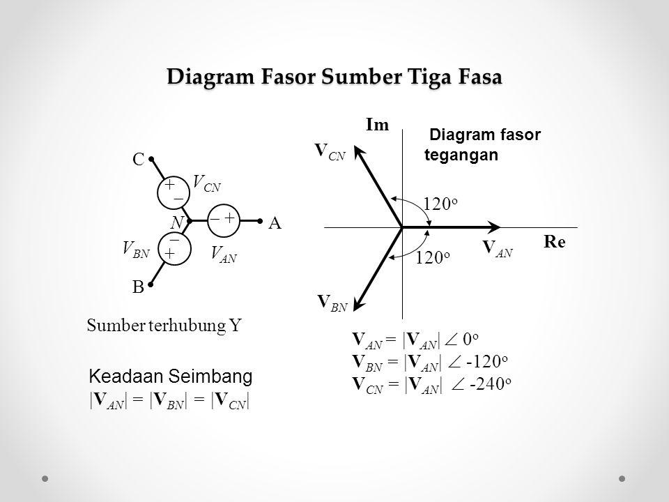Sumber terhubung Y V AN = |V AN |  0 o V BN = |V AN |  -120 o V CN = |V AN |  -240 o Keadaan Seimbang |V AN | = |V BN | = |V CN | B A C N V AN V BN