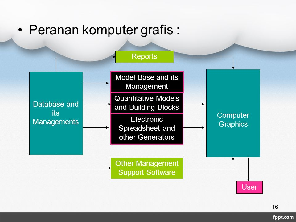 Peranan komputer grafis : 16 Model Base and its Management Quantitative Models and Building Blocks Electronic Spreadsheet and other Generators Other M