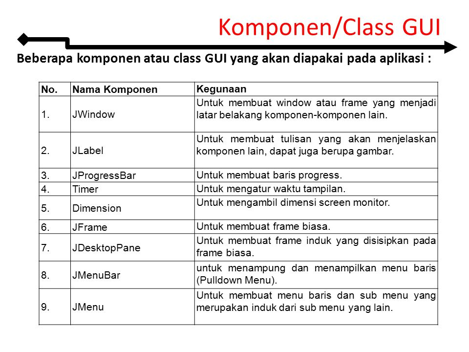 Beberapa komponen atau class GUI yang akan diapakai pada aplikasi : Komponen/Class GUI No.Nama Komponen Kegunaan 1.JWindow Untuk membuat window atau f