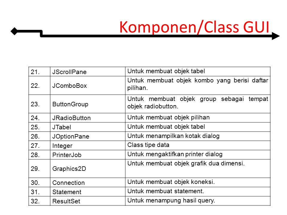 Komponen/Class GUI 21.JScrollPane Untuk membuat objek tabel 22.JComboBox Untuk membuat objek kombo yang berisi daftar pilihan. 23.ButtonGroup Untuk me