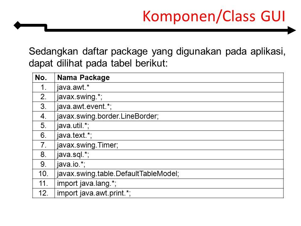 Sedangkan daftar package yang digunakan pada aplikasi, dapat dilihat pada tabel berikut: Komponen/Class GUI No.Nama Package 1.java.awt.* 2.javax.swing