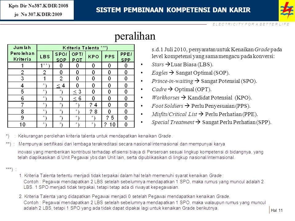E L E C T R I C I T Y F O R A B E T T E R L I F E Hal 11 peralihan s.d.1 Juli 2010, persyaratan untuk Kenaikan Grade pada level kompetensi yang sama m