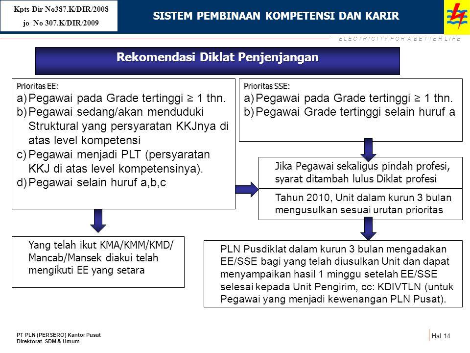 E L E C T R I C I T Y F O R A B E T T E R L I F E Hal 14 14 Rekomendasi Diklat Penjenjangan Prioritas EE: a)Pegawai pada Grade tertinggi ≥ 1 thn. b)Pe