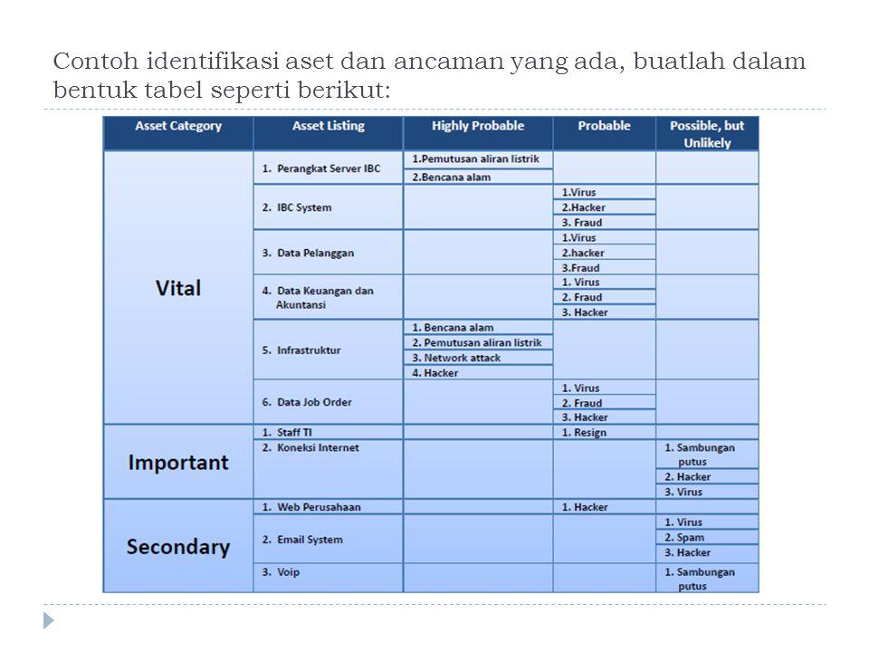 Contoh identifikasi aset dan ancaman yang ada, buatlah dalam bentuk tabel seperti berikut: