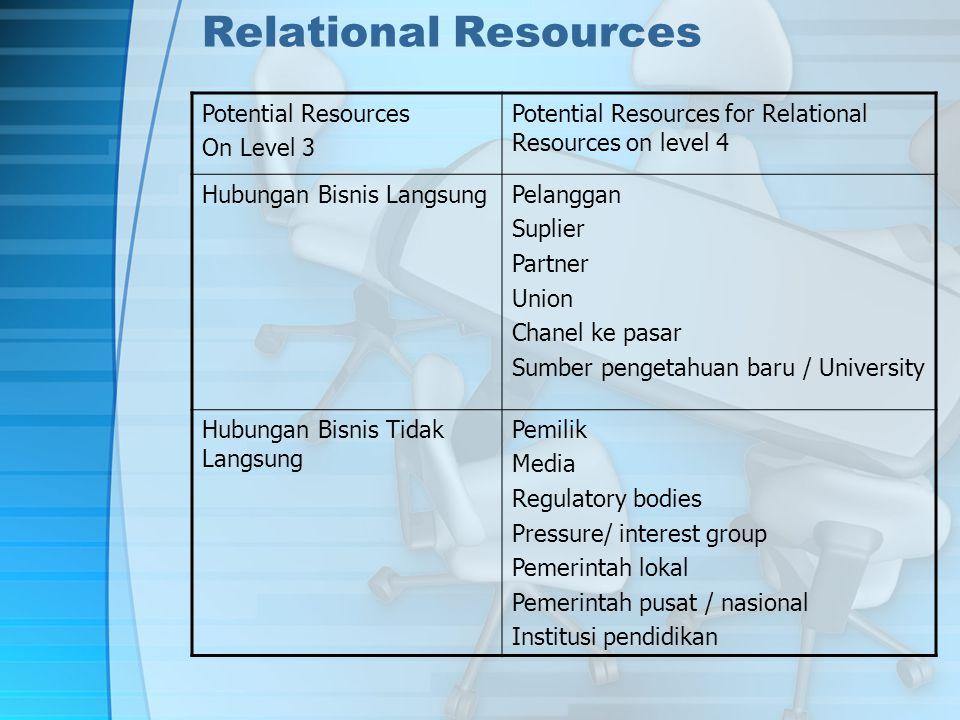 Relational Resources Potential Resources On Level 3 Potential Resources for Relational Resources on level 4 Hubungan Bisnis LangsungPelanggan Suplier