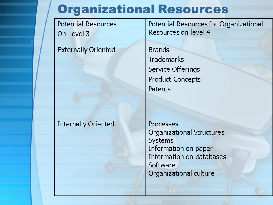 Organizational Resources Potential Resources On Level 3 Potential Resources for Organizational Resources on level 4 Externally OrientedBrands Trademarks Service Offerings Product Concepts Patents Internally OrientedProcesses Organizational Structures Systems Information on paper Information on databases Software Organizational culture