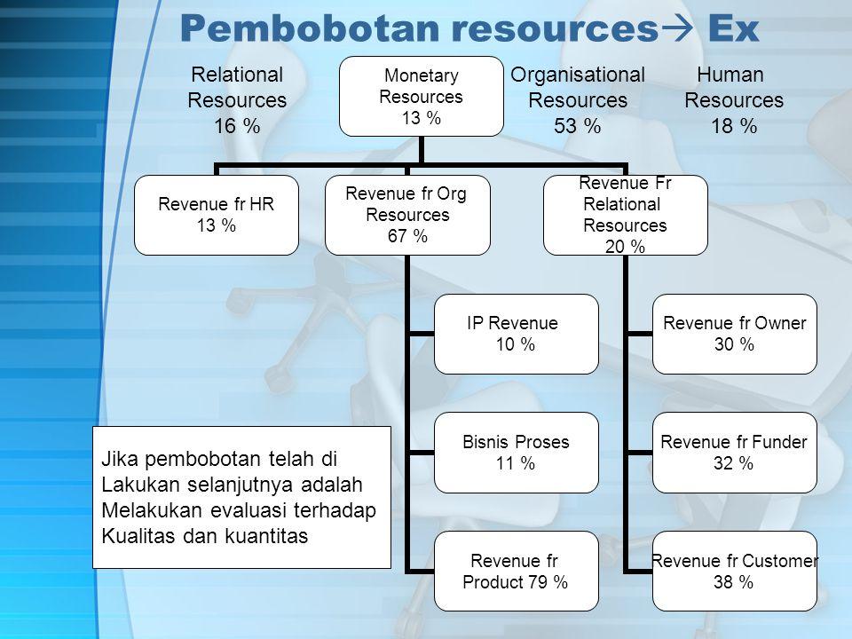 Pembobotan resources  Ex Human Resources 18 % Relational Resources 16 % Organisational Resources 53 % Jika pembobotan telah di Lakukan selanjutnya adalah Melakukan evaluasi terhadap Kualitas dan kuantitas