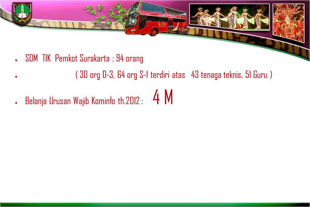 ● SDM TIK Pemkot Surakarta : 94 orang ● ( 30 org D-3, 64 org S-1 terdiri atas 43 tenaga teknis, 51 Guru ) ● Belanja Urusan Wajib Kominfo th.2012 : 4 M