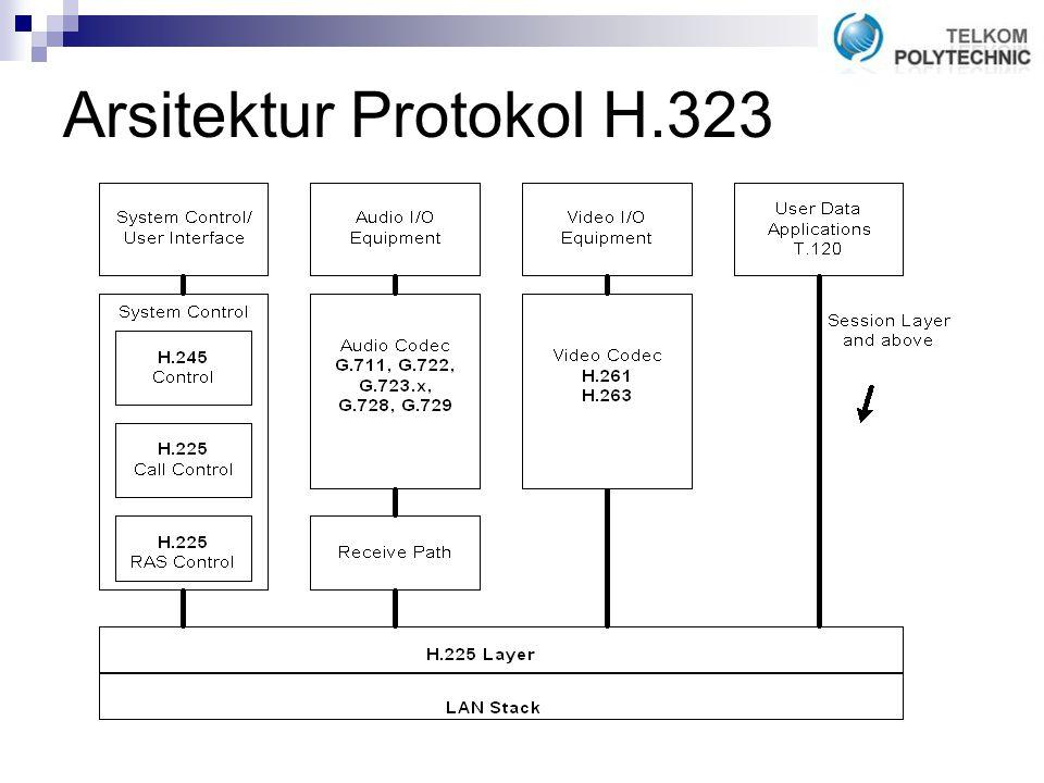 Arsitektur Protokol H.323