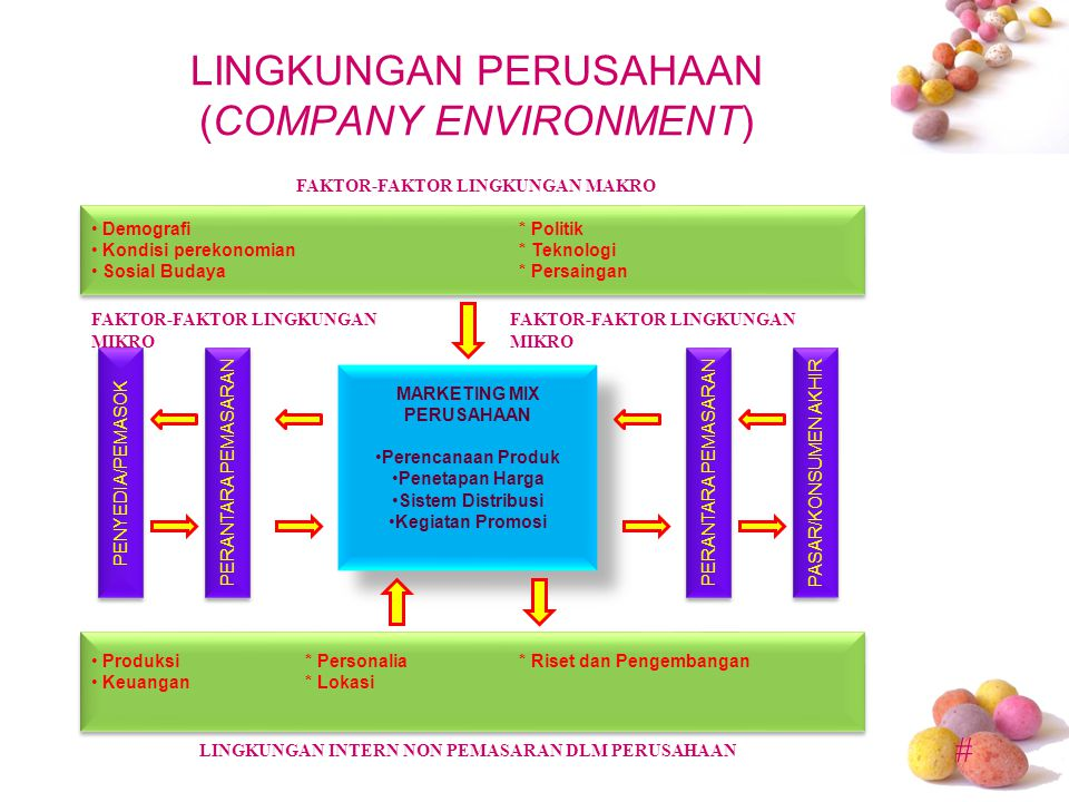 # Lingkungan Pemasaran A company's marketing environment consist of the actors and forces that effect the company's ability to develop and maintain successful transactions and relationship with its target customers