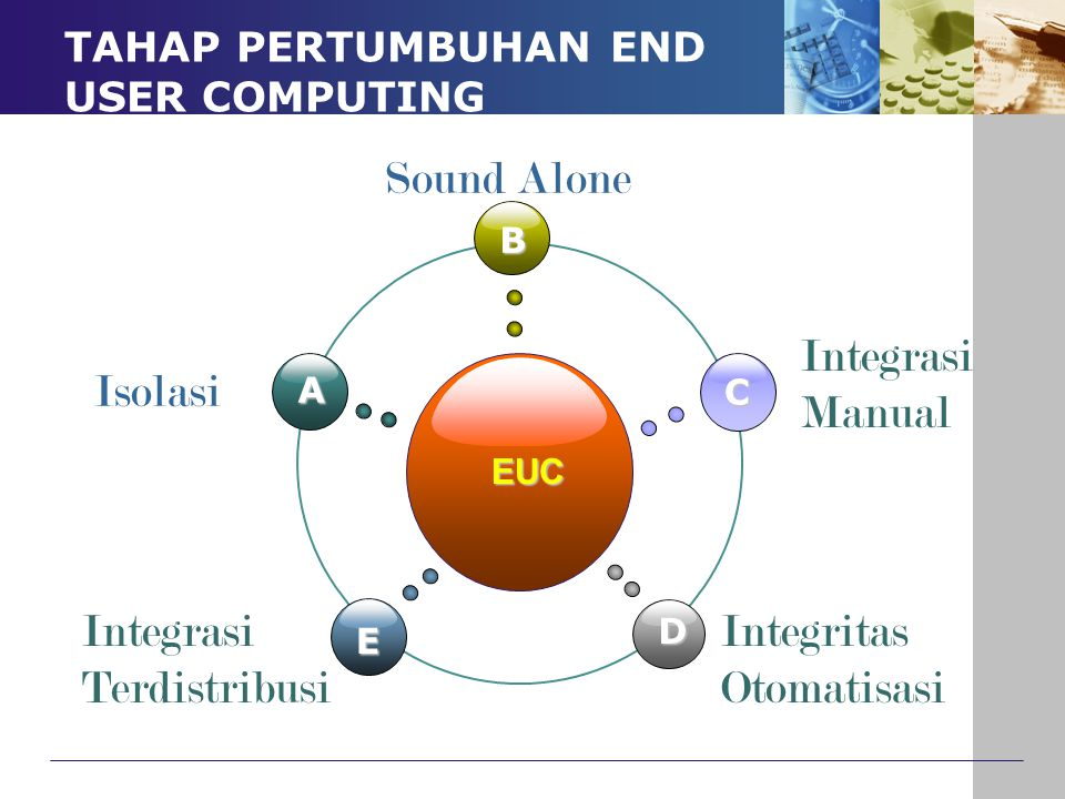 TAHAP PERTUMBUHAN END USER COMPUTING EUC B E C D A Isolasi Sound Alone Integrasi Terdistribusi Integritas Otomatisasi Integrasi Manual