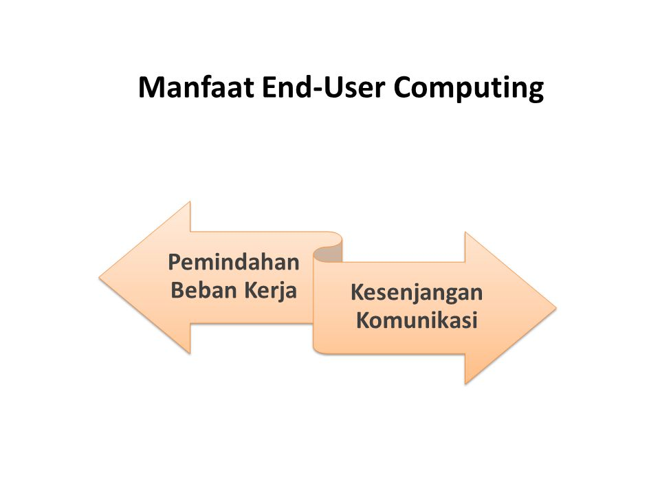 Resiko End-User Computing Sistem yang buruk sasarannya Sistem yang buruk rancangan & dokumentasinya Penggunaan sumber daya informasi yang tidak efisien Hilangnya keamanan hilangnya integritas data