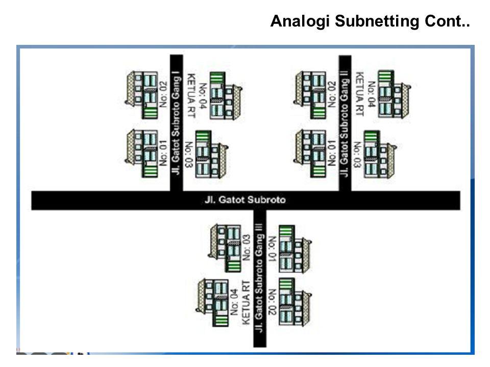 Analogi Subnetting Cont..