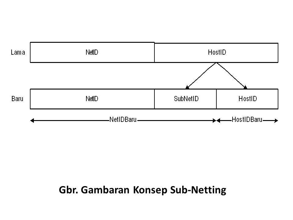Gbr. Gambaran Konsep Sub-Netting