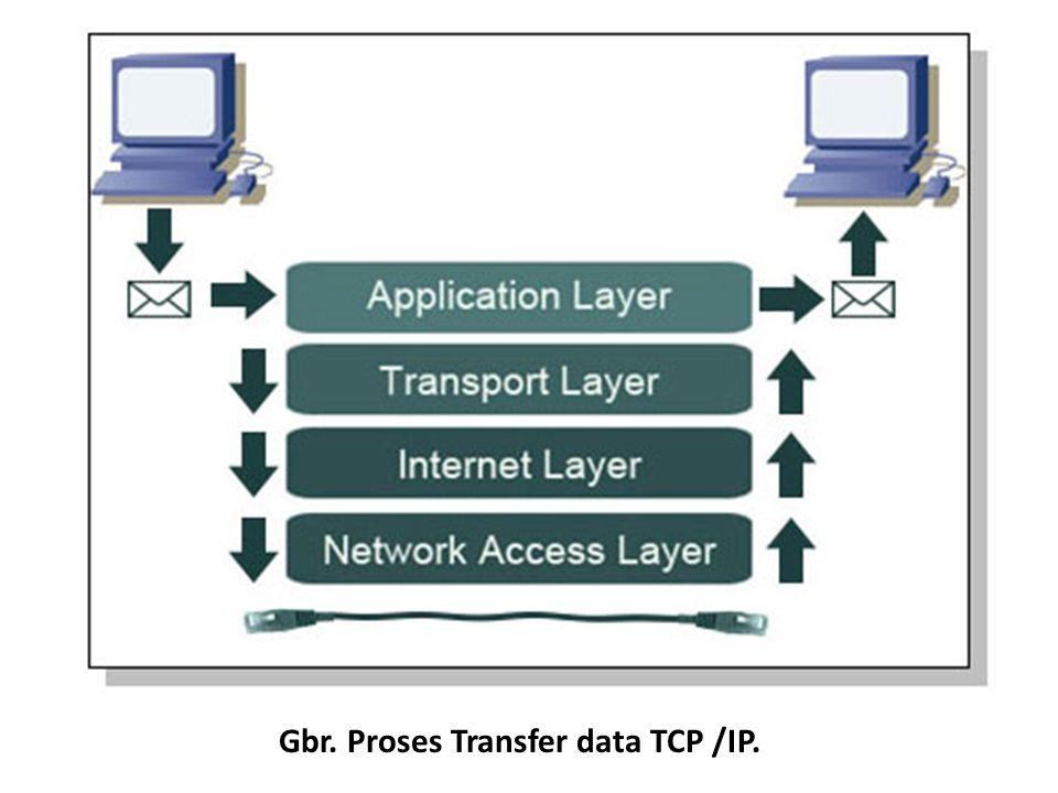Gbr. Proses Transfer data TCP /IP.