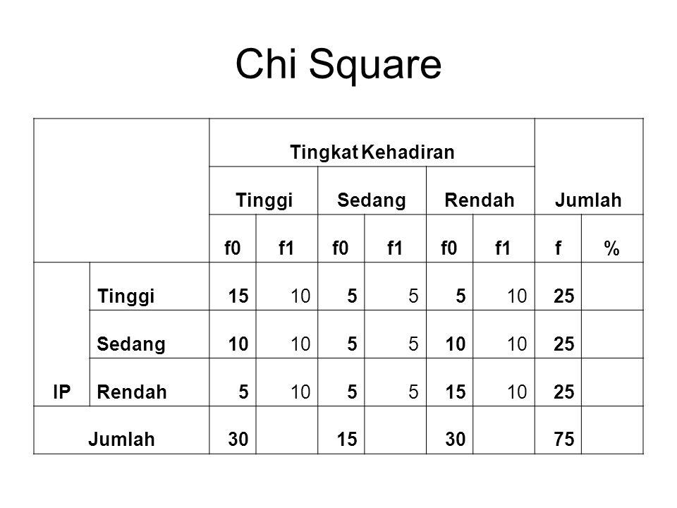 Chi Square Tingkat Kehadiran Jumlah TinggiSedangRendah f0f1f0f1f0f1f% IP Tinggi1510555 25 Sedang10 55 25 Rendah51055151025 Jumlah30153075