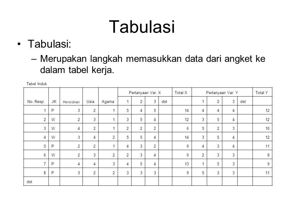 Tabulasi Tabulasi: –Merupakan langkah memasukkan data dari angket ke dalam tabel kerja. Tabel Induk No. Resp.JK Pendidikan UsiaAgama Pertanyaan Var. X